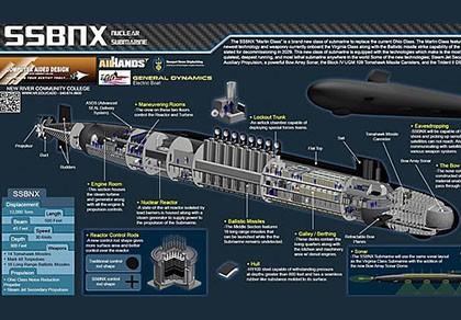 Mỹ chi hơn 100 tỷ USD sản xuất tàu ngầm hạt nhân thế hệ mới
