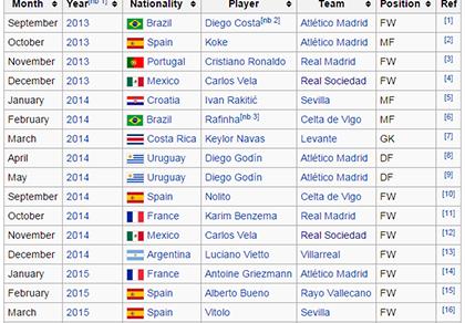 Thăng hoa, Messi vẫn không được vinh danh ở La Liga