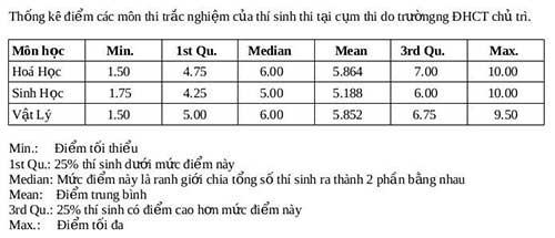 Cụm thi ĐH Cần Thơ: Phổ biến 5-6 điểm