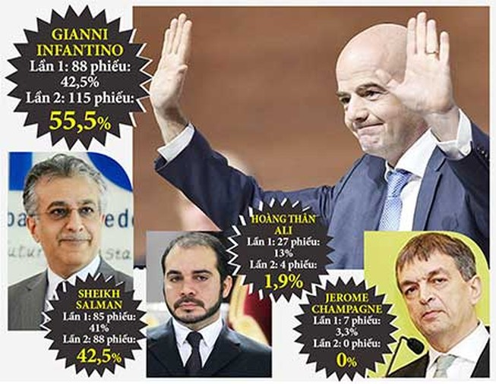 Tân Chủ tịch FIFA Gianni Infantino: Nhân vật phút 89