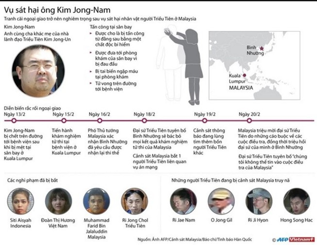 Nghi can đã chuẩn bị sát hại Kim Jong-nam từ 2 tháng