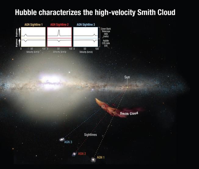 'Mây vũ trụ' khổng lồ đang tiến về phía Trái đất?