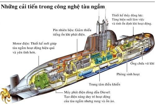 Bên trong cuộc đua chế tạo tàu ngầm toàn cầu