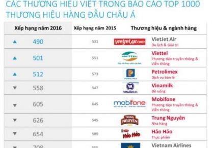 Nhiều thương hiệu Việt lọt tốp hàng đầu châu Á