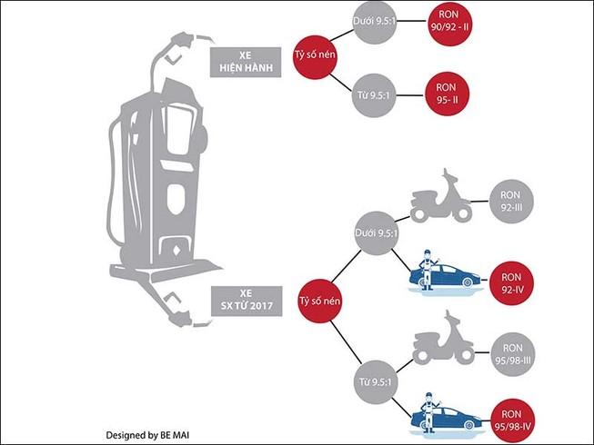 9 loại xăng, chọn sao cho ô tô, xe máy?