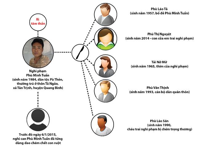 Chân dung nghi phạm sát hại 4 người tại Hà Giang