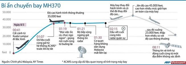 Đồ họa về hành trình bí ẩn của chiếc máy bay MH370
