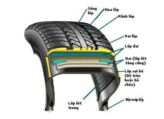 Những điều cần biết khi mua lốp ô tô