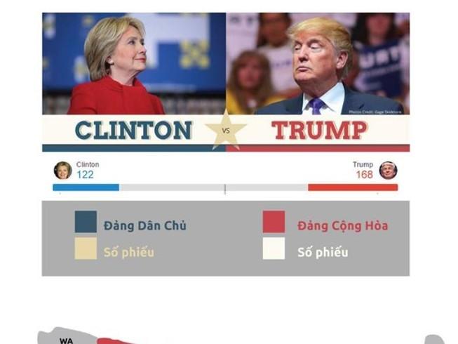 Cục diện bầu cử tổng thống Mỹ