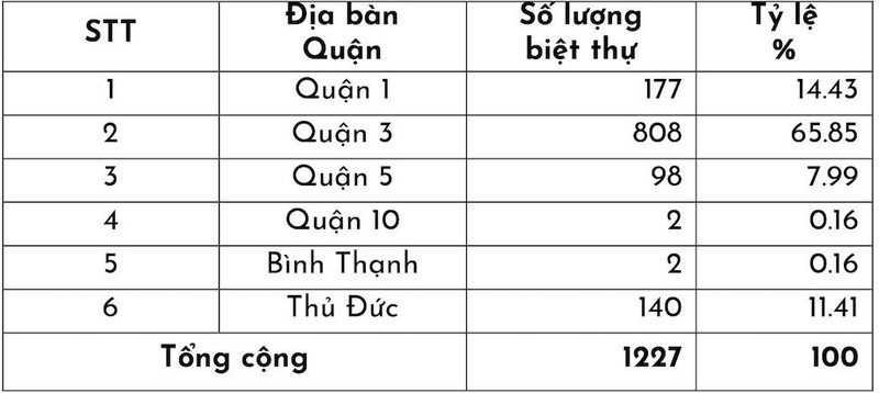 Chùm ảnh: Nhếch nhác biệt thự cổ Sài Gòn  - ảnh 2