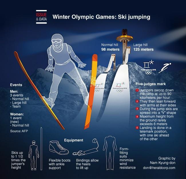 Môn Ski Jumping là gì ở Olympic mùa đông? - ảnh 1