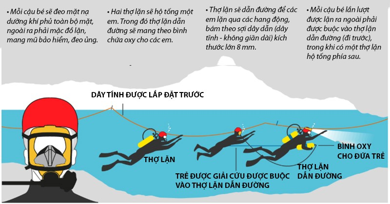 8 thành viên đội bóng Thái Lan được cứu - ảnh 1