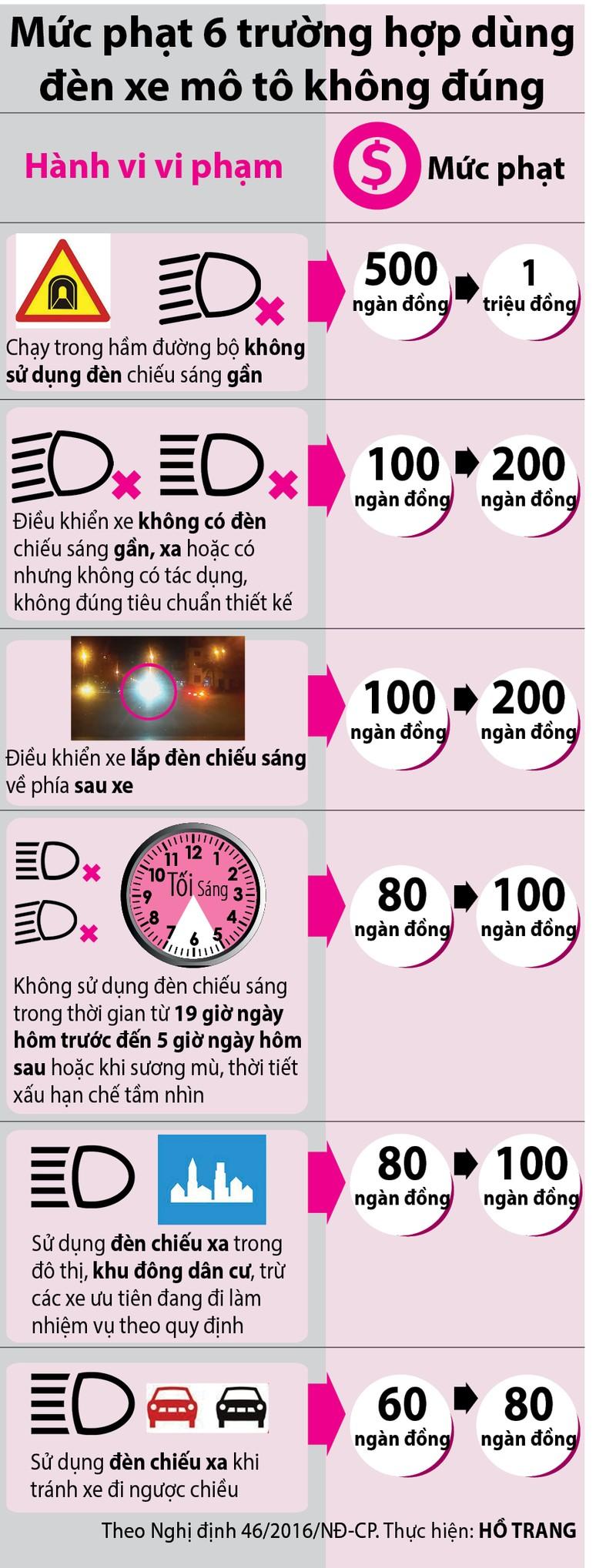 6 lỗi sử dụng đèn mô tô - ảnh 1