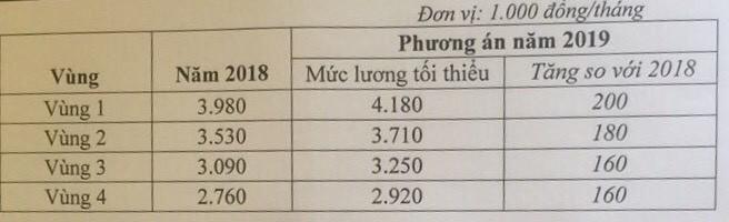 Chốt mức tăng lương năm 2019 cao nhất 200.000 đồng - ảnh 1