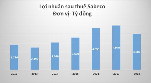 Vì sao lợi nhuận Sabeco giảm sau khi về tay tỷ phú Thái - ảnh 1