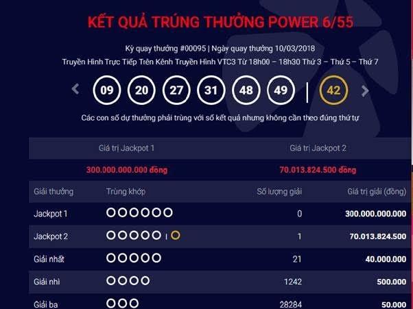 Jackpot 2 đạt mức kỷ lục mới: 70 tỉ đồng - ảnh 1