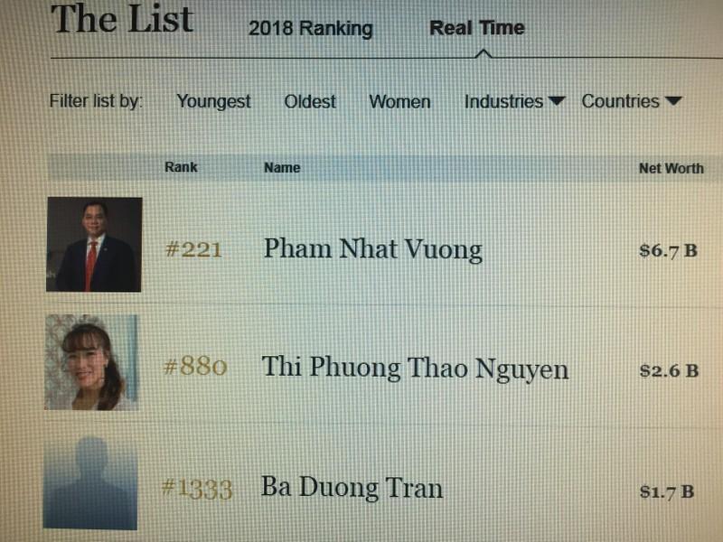 Mất 6.000 tỉ, ông Trần Đình Long rớt 'chức' tỉ phú thế giới - ảnh 1