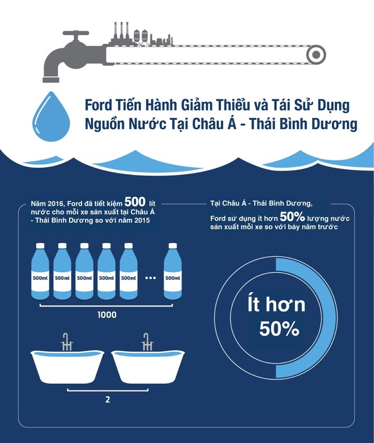 Ford tiến tới giảm dùng nước sạch trong sản xuất - ảnh 1