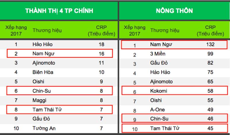 Đạt 345 triệu 'lần chọn mua' (CRPs), Masan chiếm vị trí thứ 2 - ảnh 1