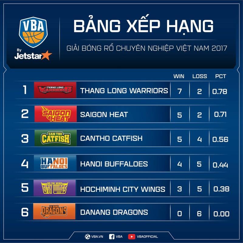 Saigon Heat mất ngôi sau thất bại trên sân nhà - ảnh 11