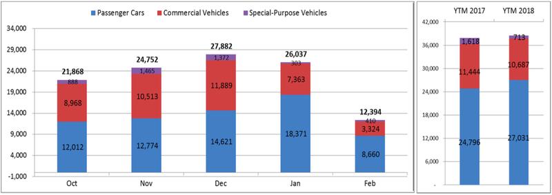 Cú lao dốc không phanh của thị trường ô tô   - ảnh 2