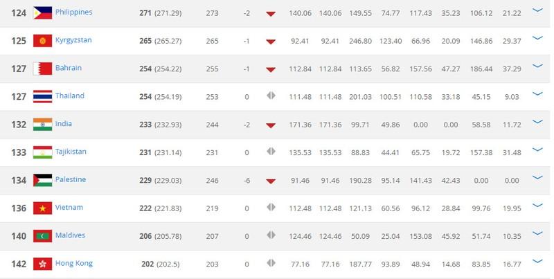 BXH FIFA tháng 3: Indonesia tiếp tục vượt mặt... Lào - ảnh 3