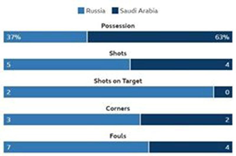 Nga - Saudi Arabia (5-0): Mở màn mỹ mãn của chủ nhà - ảnh 6
