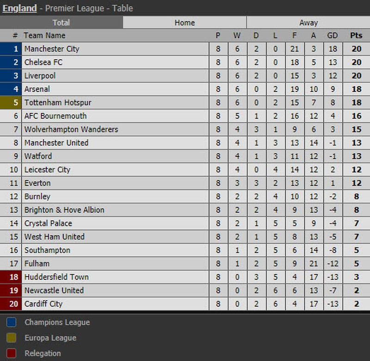 Liverpool, Man. City 'níu chân' nhau, Chelsea hưởng lợi lớn - ảnh 7
