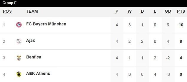 Bayern Munich thắng dễ, Man. City lại 'chơi tennis' - ảnh 4