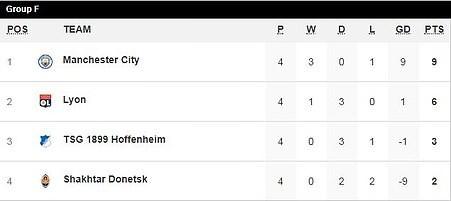 Bayern Munich thắng dễ, Man. City lại 'chơi tennis' - ảnh 5