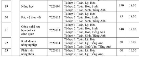 ĐH Nông Lâm TP.HCM công bố điểm nhận hồ sơ xét tuyển - ảnh 3