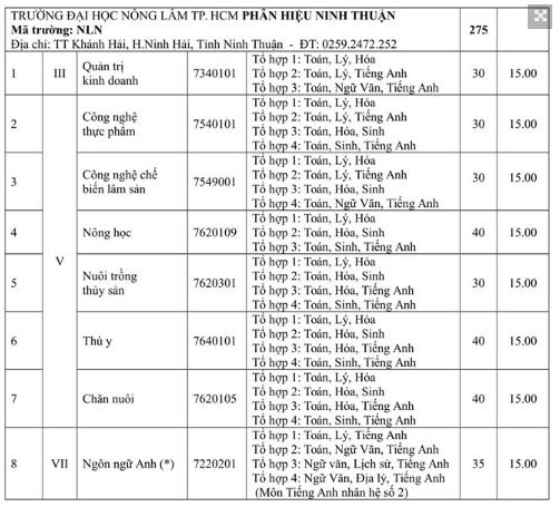 ĐH Nông Lâm TP.HCM công bố điểm nhận hồ sơ xét tuyển - ảnh 7
