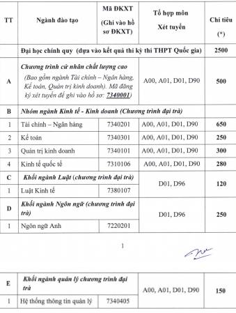 Thông tin tuyển sinh của Đại học Ngân hàng TP.HCM - ảnh 1