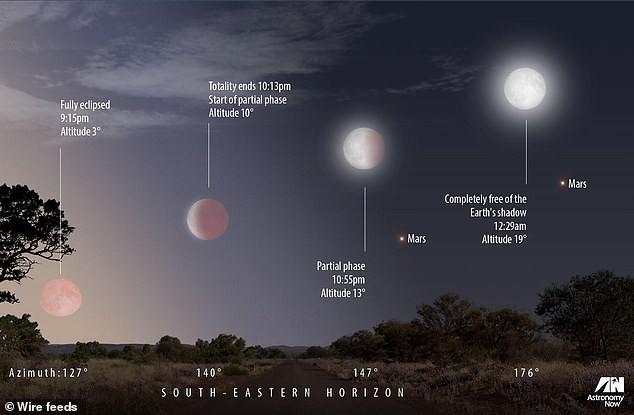 Mặt trăng máu xuất hiện cùng sao Hỏa trong nguyệt thực thế kỷ - ảnh 1