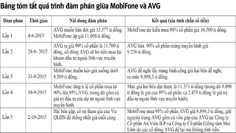 AVG được xác định giá ra sao sau 5 cuộc đàm phán? - ảnh 2