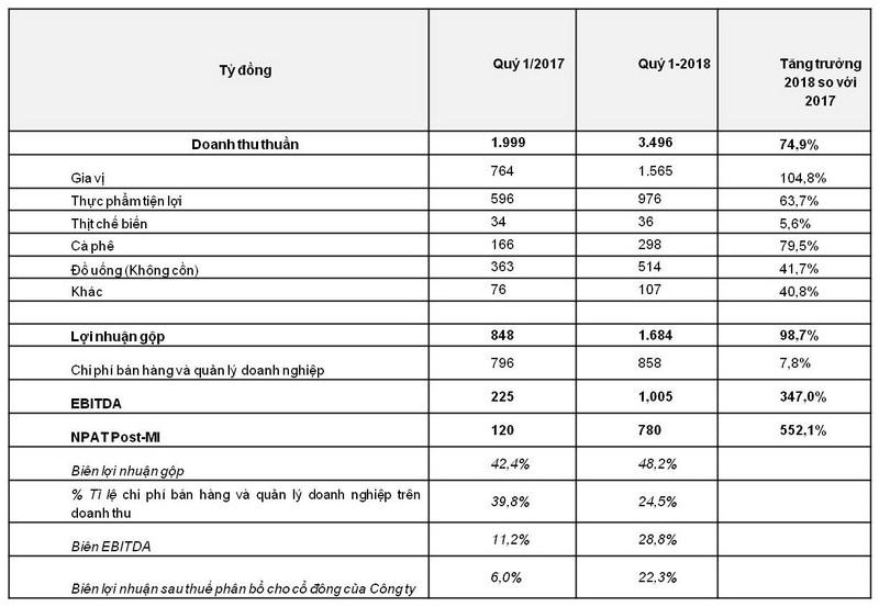 Quý 1-2018: Masan Consumer đạt lợi nhuận 780 tỉ đồng - ảnh 1