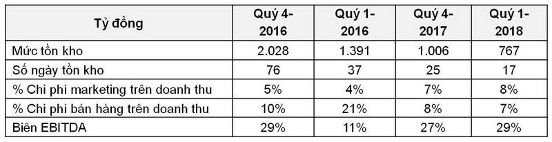 Quý 1-2018: Masan Consumer đạt lợi nhuận 780 tỉ đồng - ảnh 3