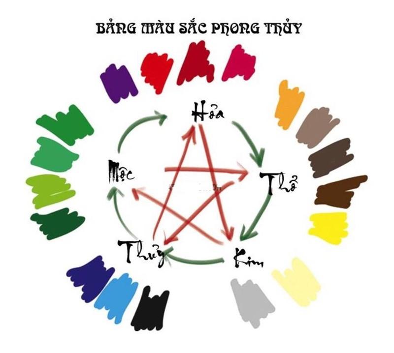 Mẹo dùng màu sắc để hóa giải hướng nhà xấu trong phong thủy - ảnh 1