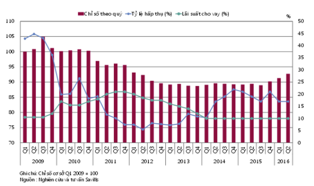 Giá nhà tại TP.HCM đang ở mức cao nhất trong 4 năm qua - ảnh 2
