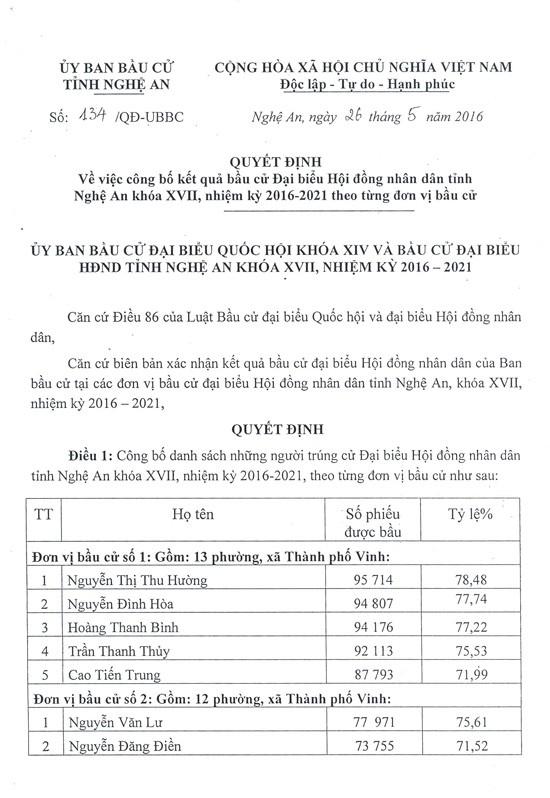 Nghệ An công bố kết quả bầu 91 đại biểu HĐND tỉnh Nghệ An  - ảnh 1