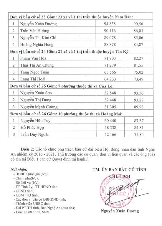 Nghệ An công bố kết quả bầu 91 đại biểu HĐND tỉnh Nghệ An  - ảnh 5