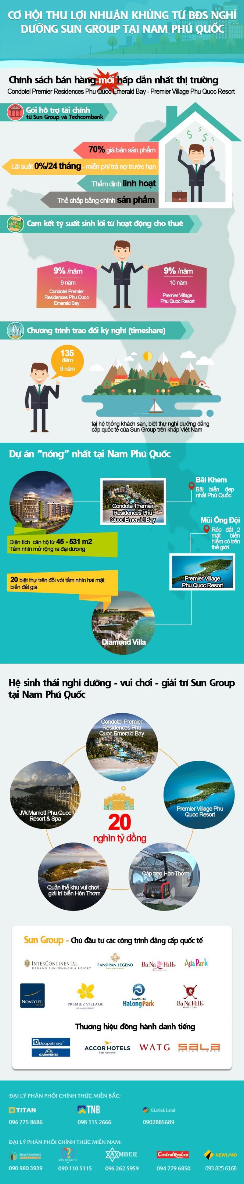 Cơ hội sinh lời với bất động sản nghỉ dưỡng Sun Group - ảnh 1