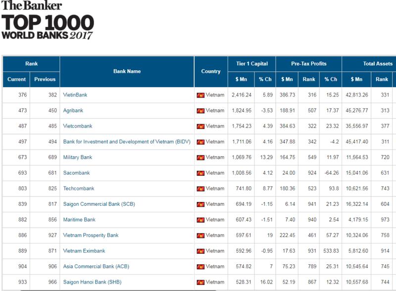 Top 1000 World Banks: VietinBank dẫn đầu ngân hàng Việt - ảnh 1