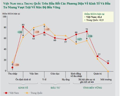Chất lượng sống của người Việt vượt xa Thái Lan? - ảnh 2