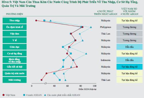 Chất lượng sống của người Việt vượt xa Thái Lan? - ảnh 1
