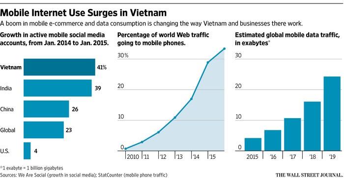 'VN là một trong những thị trường phát triển nhanh nhất của FB' - ảnh 2