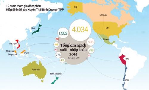 Đàm phán TPP hoàn tất vào phút chót - ảnh 2