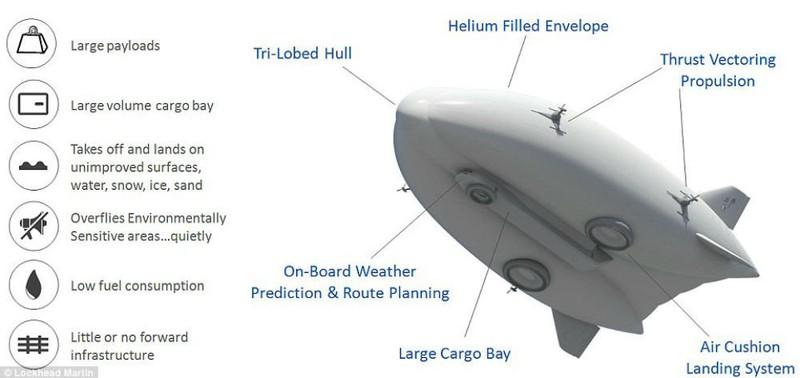 Lockheed ra mắt khinh khí cầu khổng lồ - ảnh 1