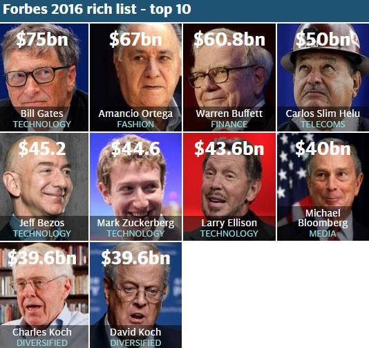 Công bố những người giàu nhất thế giới 2016 - ảnh 2