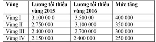 Lấy ý kiến về tăng lương tối thiểu vùng năm 2016 - ảnh 2